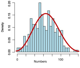 histogram-normal-distribution
