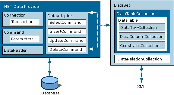 architecture_of_ado.net